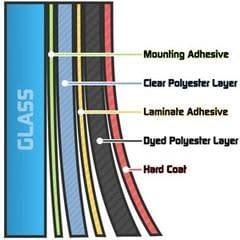 Αντηλιακές μεμβράνες αυτοκινήτου σε 3 ποιότητες-απλές,με υβρίδια μετάλου και νανοκεραμικές