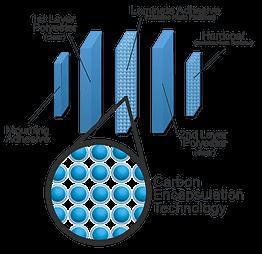 Η nanoceramic είναι η καλύτερη μεμβράνη της αγοράς για το αυτοκίνητο,σε προσιτή τίμη.